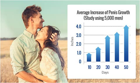 Average increase of penis Growth